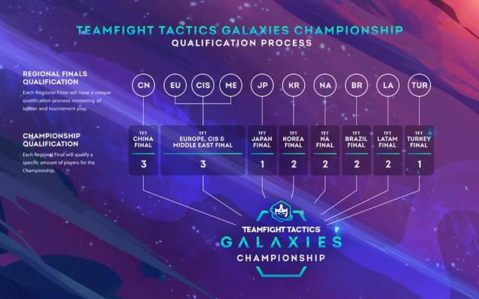 Teamfight Tactics: Galáxias