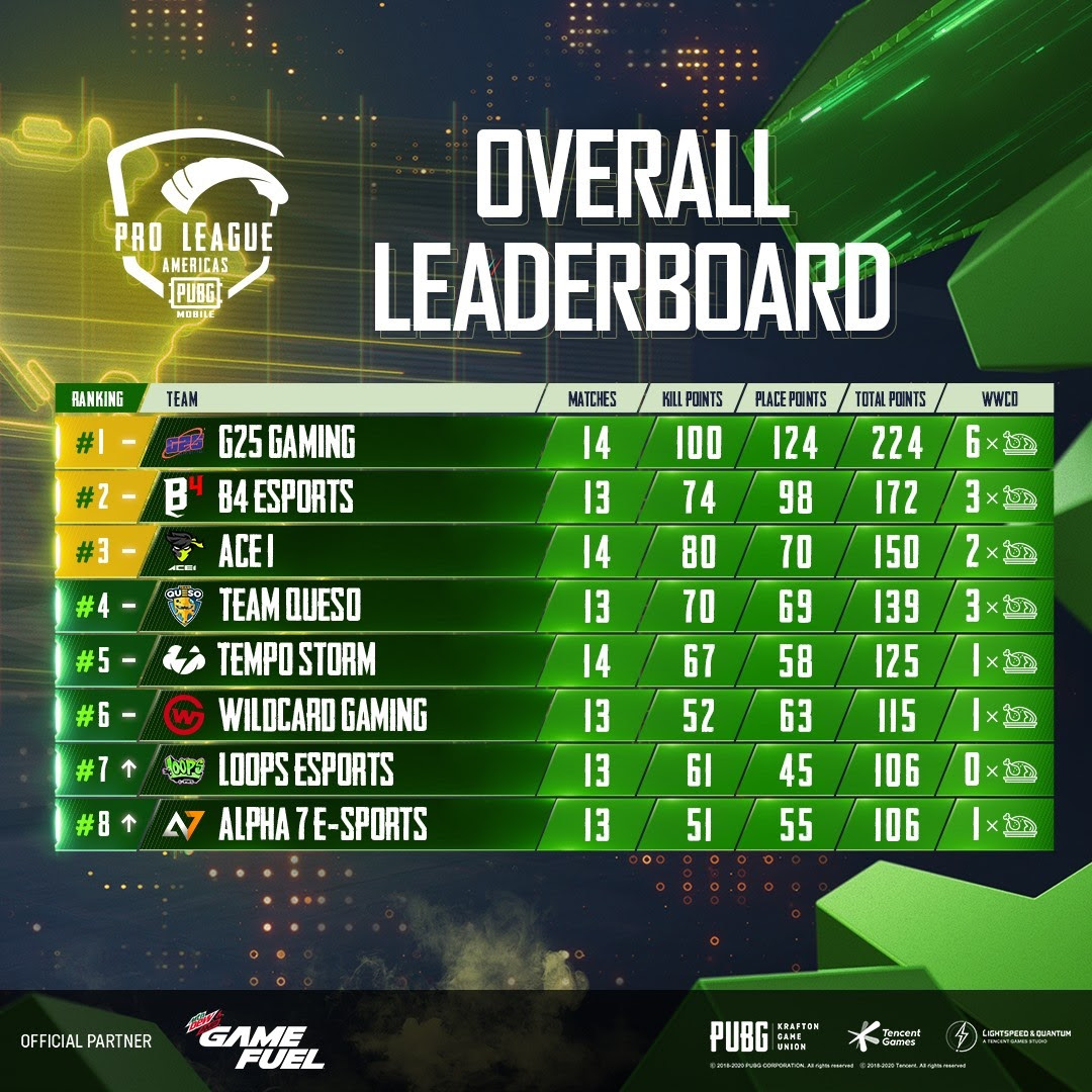 PUBG MOBILE Pro League (PMPL) Americas Season 2