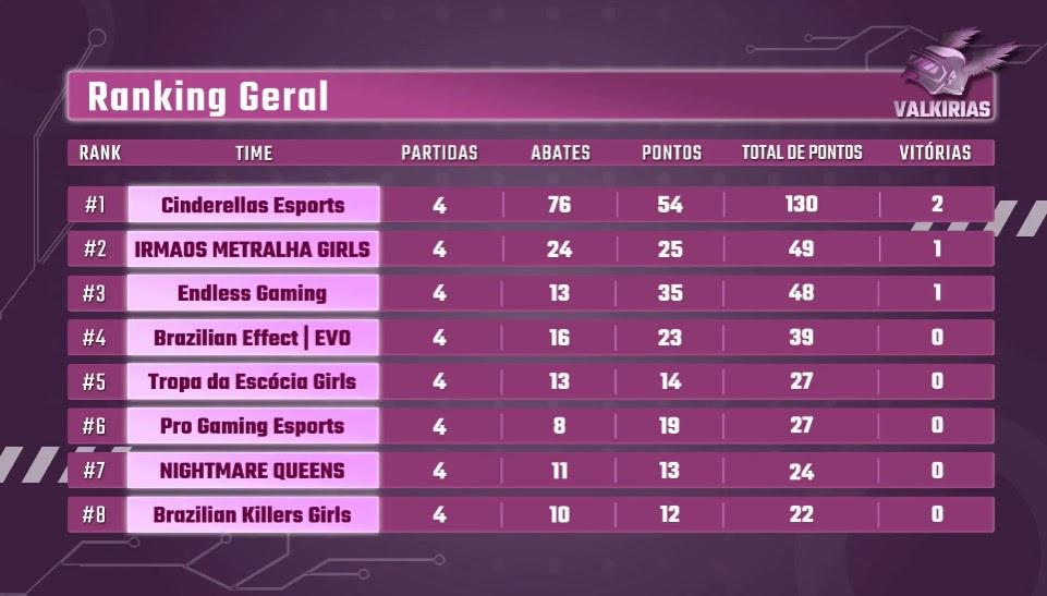 Cinderellas-Esports-vence-o-Valkirias-torneio-feminino-de-PUBG-MOBILE
